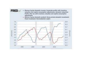 US Profits and Investment - Krugman