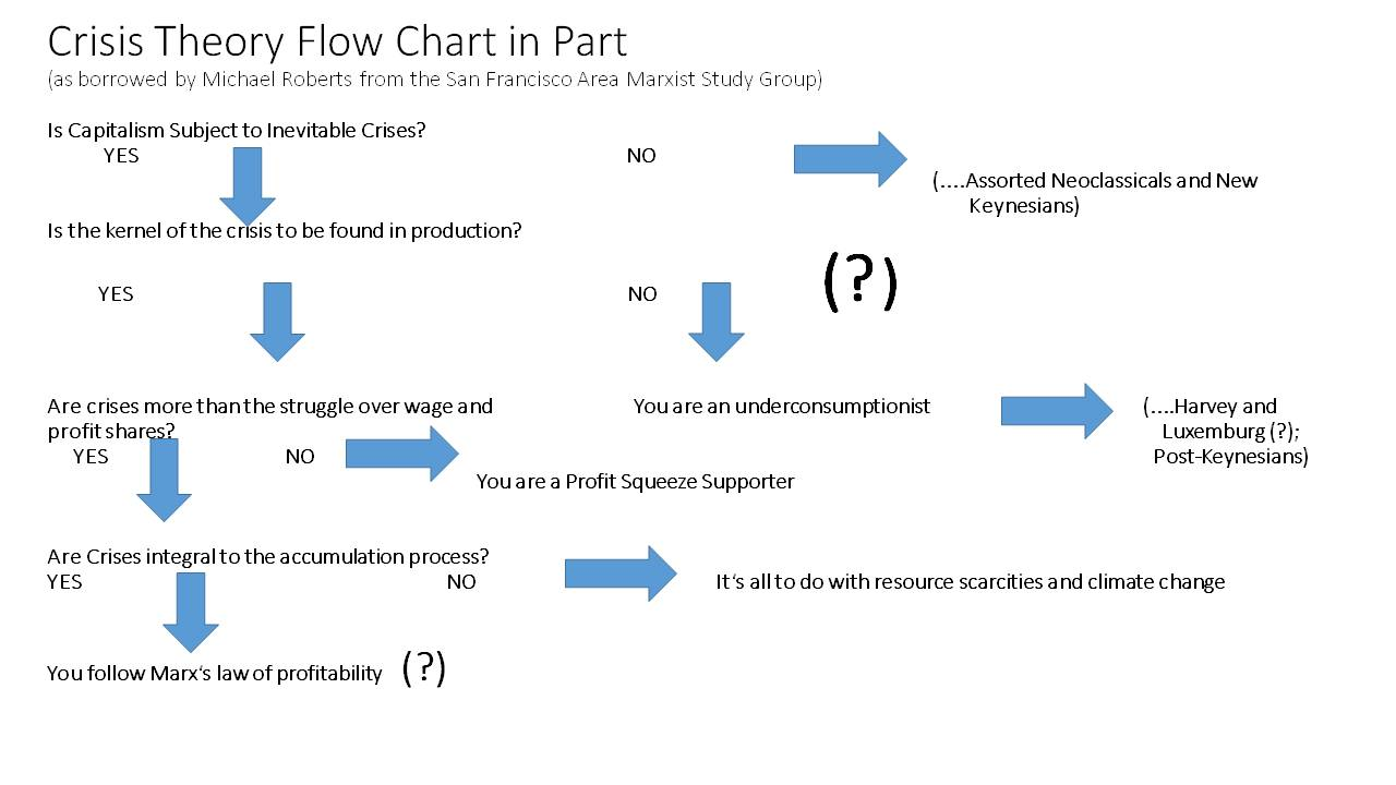 Marxist Theory And The Long Depression A Guest Post By Pete Green Process Flow Diagram Yes No Petes Chart